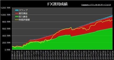 20190505_pf_graph.jpg